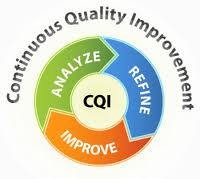Quality Improvement Infographic with the words Analyze, Refine, and Improve